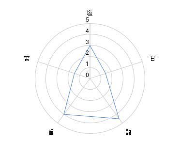 アヒージョ+阿櫻 予想チャート