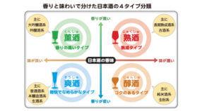 4タイプ分類