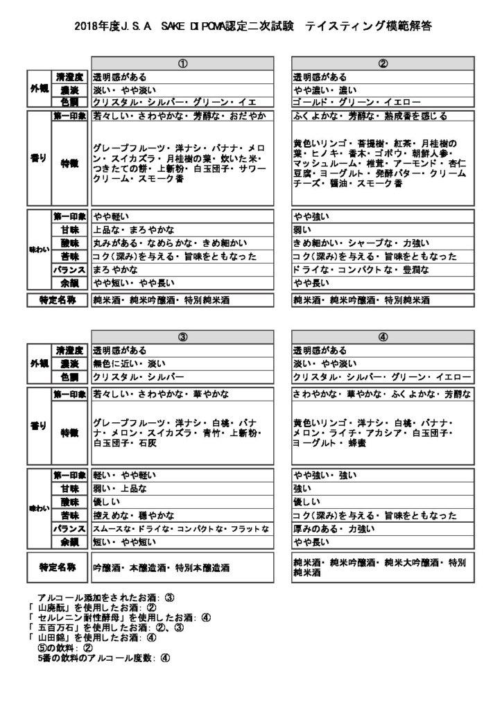 試験 次 ディプロマ 酒 二